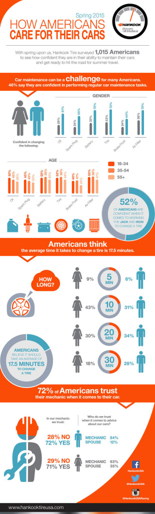 How Americans Care for their Cars (PRNewsFoto/Hankook Tire America Corp.)